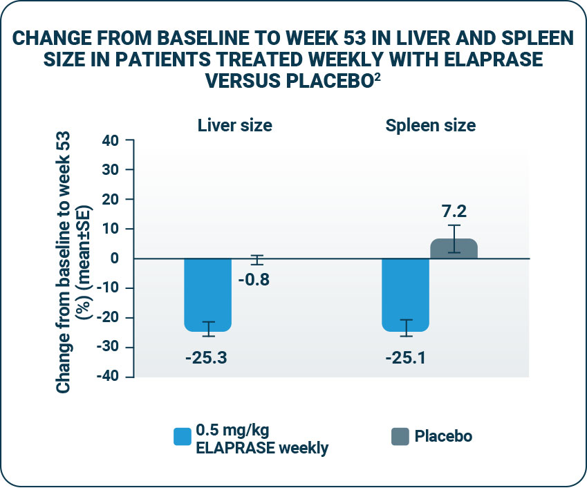 Change in liver and spleen size in patients treated weekly with ELAPRASE versus placebo