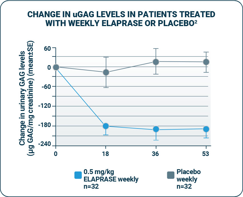 Change in uGAG levels in patients treated weekly with ELAPRASE versus placebo