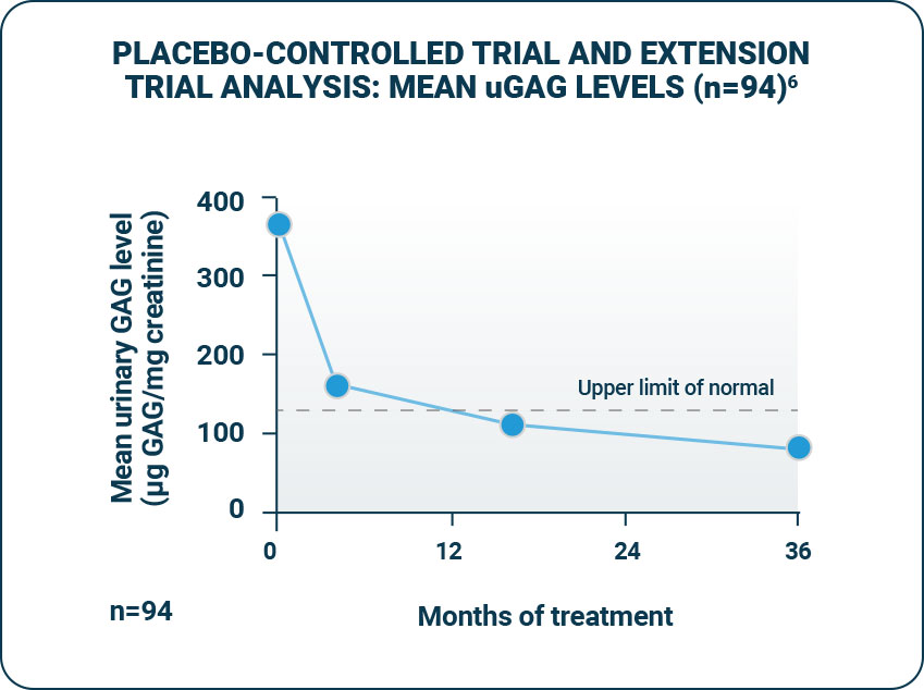 Placebo-controlled trial and extension trial analysis: mean uGAG levels